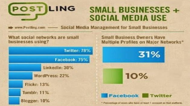 kucuk-isletmelerin-sosyal-medya-kullanimi