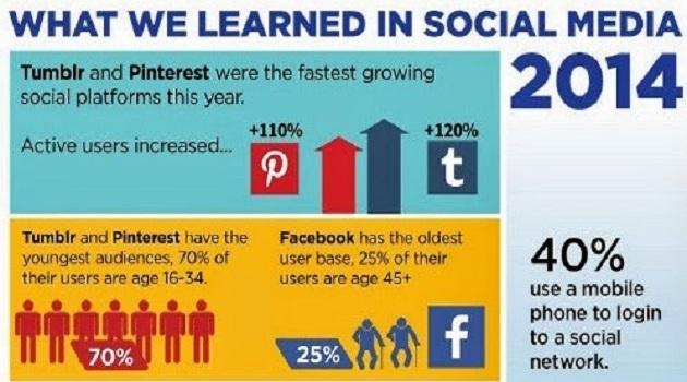 2014-sosyal-medya-istatistikleri