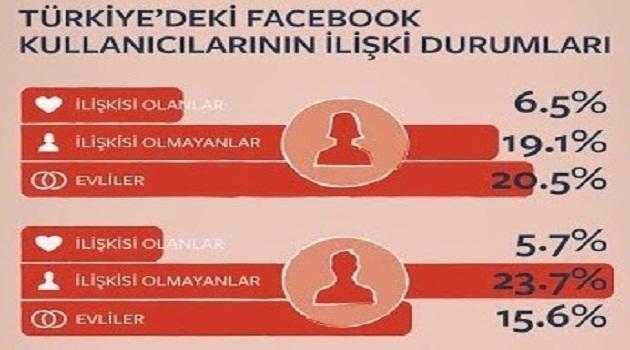 facebook-turkiye-iliski-haritasi