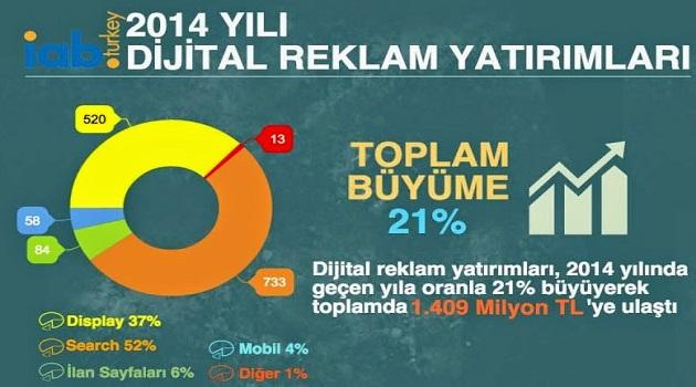 iab-turkiye-2014-dijital-reklam-yatirimlari